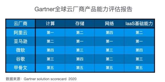 Gartner 发布云产品评估报告:阿里云计算能力全球第一