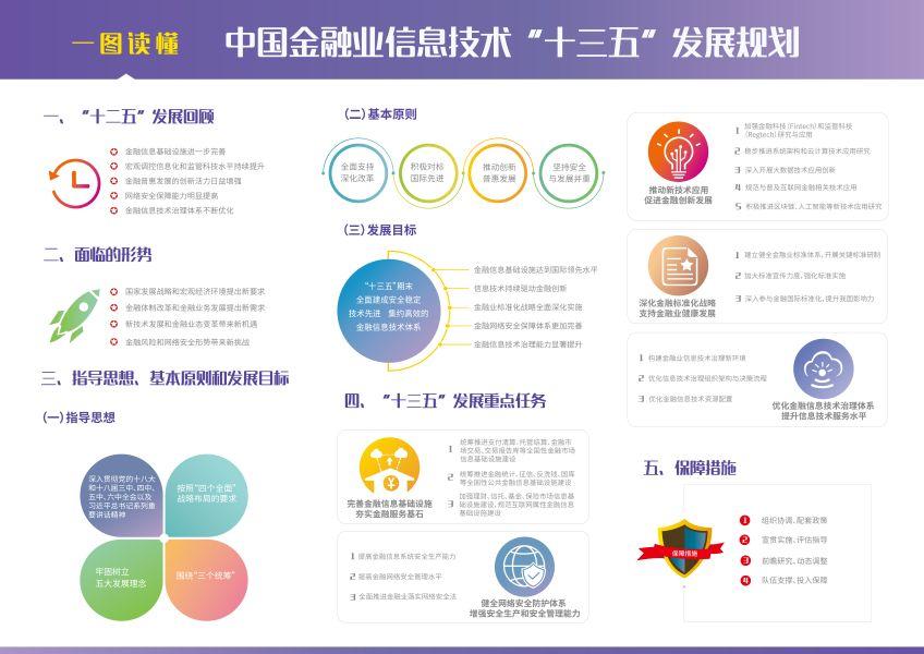 """央行:《中国金融业信息技术""""十三五""""发展规划》"""