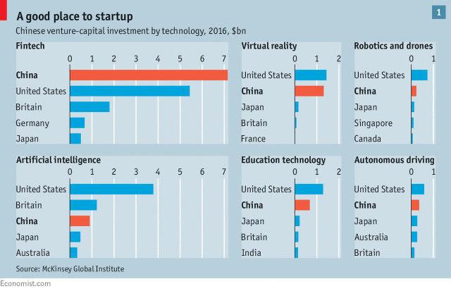 英国《经济学人》感慨中国创业者强大:投资者正押注