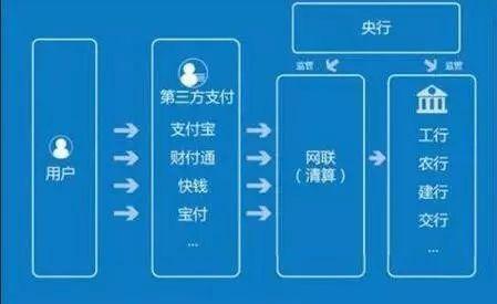 第三方支付机构接入网联 支付宝、财付通正式被收编