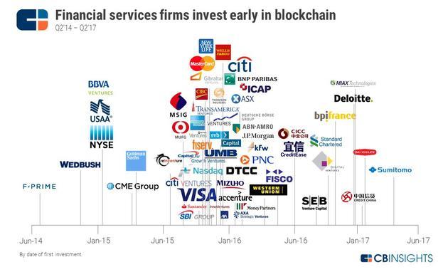 区块链领域最大投资者是谁:谷歌、花旗和高盛