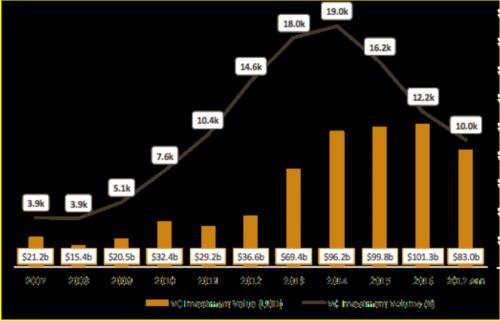 风投押注市场领先者:全球创业初期投资大幅下降