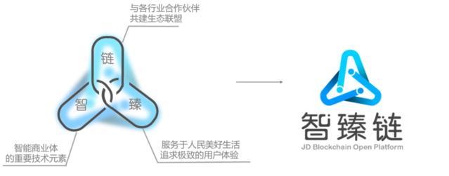 京东加入BaaS战局:发布全球首个秒级部署企业级区块链服务平台