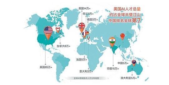 中国人工智能人才缺口超500万 供求比例仅为1:10