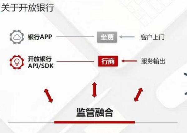 从APP到API 这一次银行的金融科技不会再扑空了吧?