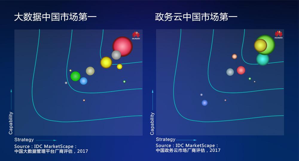 华为云私有云解决方案在中国市场取得多项第一