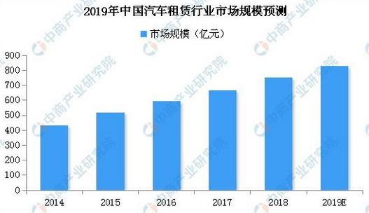 汽车租赁市场持续扩大:预计2019年市场规模将超800亿元(附图表)