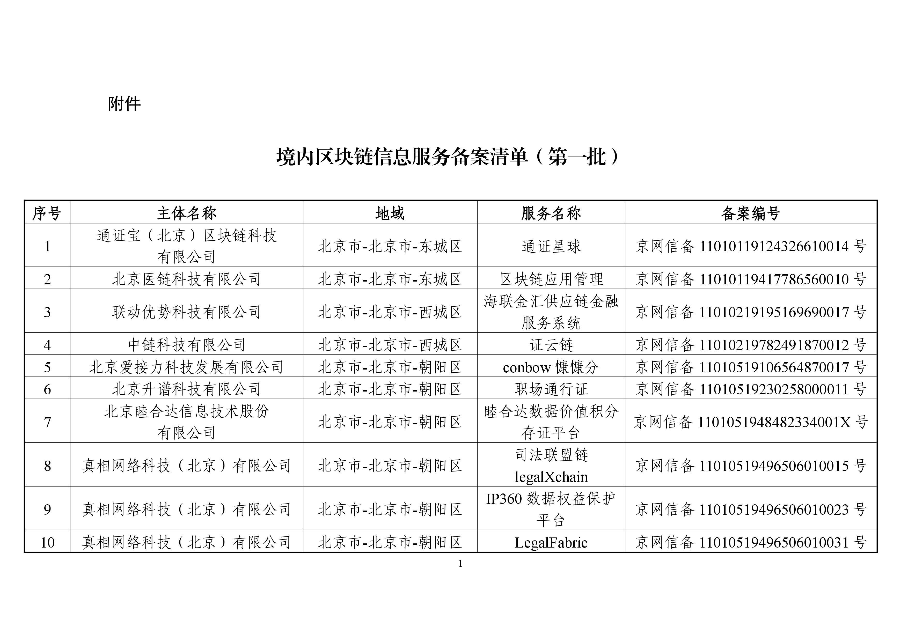 国家网信办首批境内区块链信息服务备案清单(完整版)