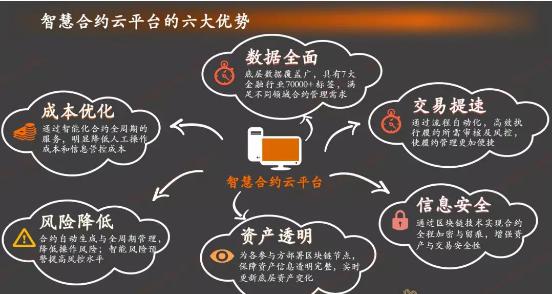 金融壹账通发布ALFA智慧合约云平台
