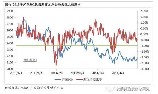 股指期货大幅升贴水的背景和原因