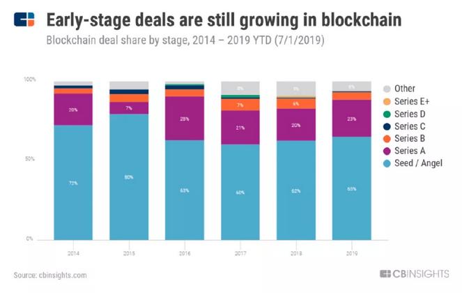 2019上半年区块链趋势回顾  CB Insights报告编译