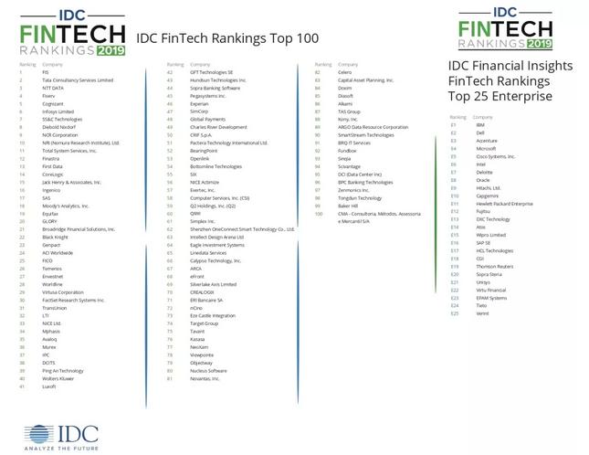 重磅!金融壹账通2019 IDC FinTech全球百强榜再进阶