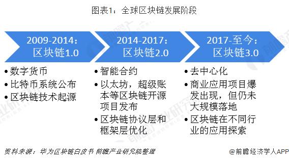 2019年全球区块链行业发展现状与市场趋势 各国纷纷政策支持