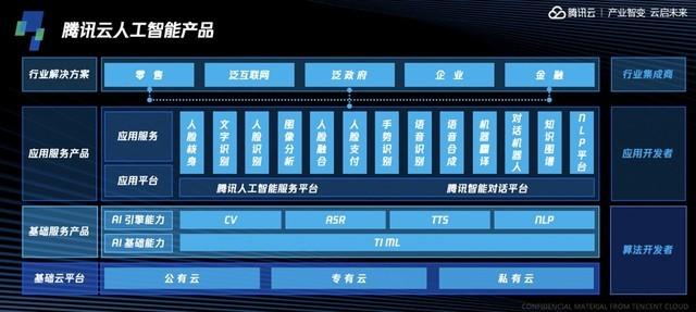 七大新品集中亮相 腾讯云AI大数据全线升级