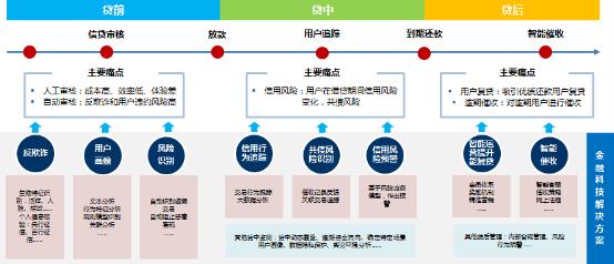 北大光华-度小满金融科技实验室发布《2019年中国消费金融年度报告》