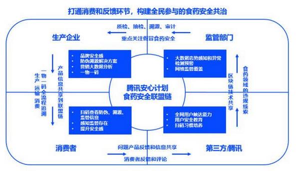 国台与腾讯安心计划签约,共建国台区块链鉴真溯源平台