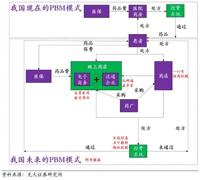 中国PBM模式 路在何方?