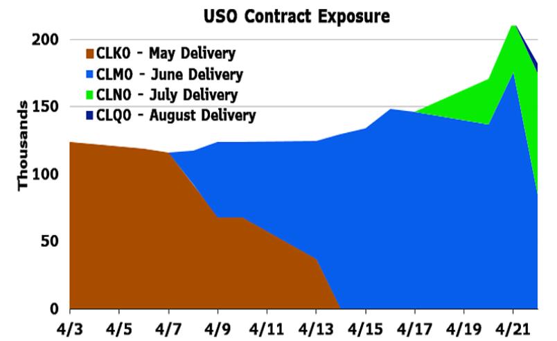 全球最大石油ETF计划将7月WTI原油期货合约持仓减持15%