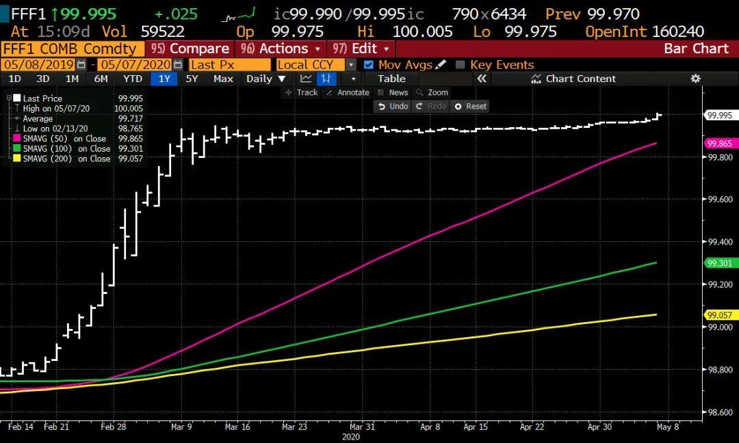 """""""致命""""负利率即将敲门 联邦基金期货2021年1月合约升破100"""