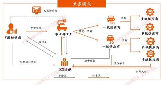"""金融壹账通庄海龑直播""""带货""""智能供应链金融平台"""
