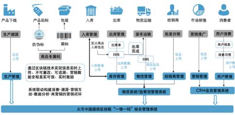 特殊时期加速区块链发展 火币中国助力产业应用落地
