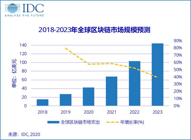 IDC:2020年中国区块链市场总支出将达4.7亿美元