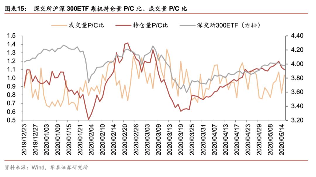 【华泰金工林晓明团队】期权标的下跌,波动率继续下降——期权期货周报20200517