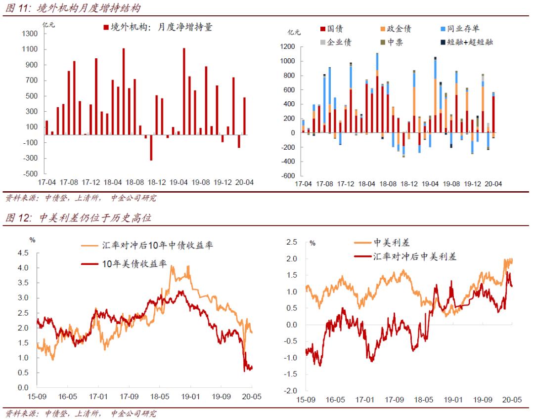 【中金固收综合】广义基金和境外机构是4月份利率下行重要力量——2020年4月中债登、上清所债券托管数据点评