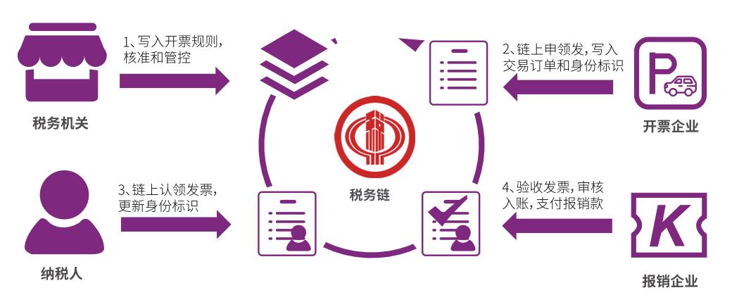 新基建下区块链产业的机遇与布局:一体两翼