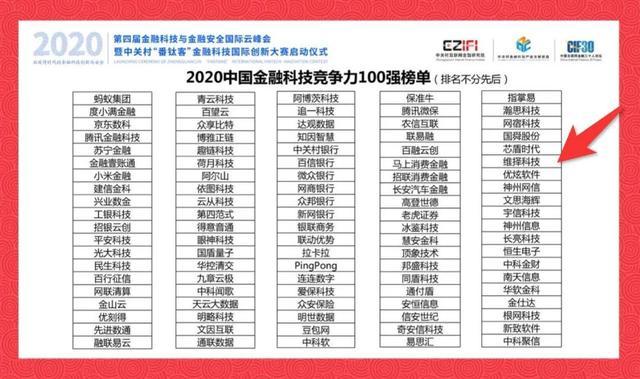 维择上榜!2020中国金融科技竞争力百强榜重磅发布