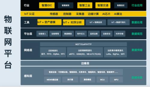 物联网平台之江湖,青云科技来踢馆