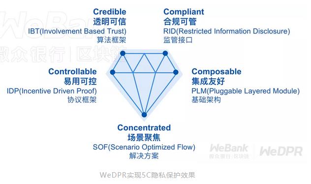 """微众银行隐私保护方案WeDPR入选""""隐私计算场景应用最具实力派"""""""
