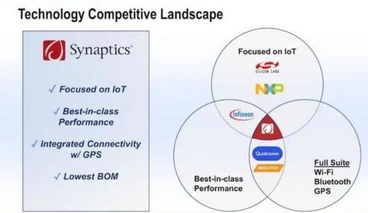 Synaptics收购博通的无线物联网业务从触摸芯片巨头转型物联网大鳄