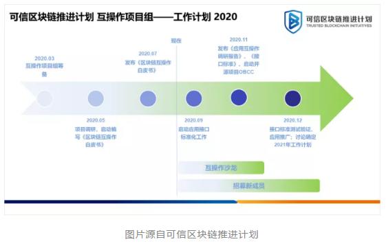 可信区块链推进计划互操作项目组成立,微众银行担任副组长单位