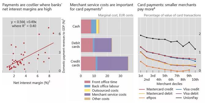BIS:数字时代的央行与支付
