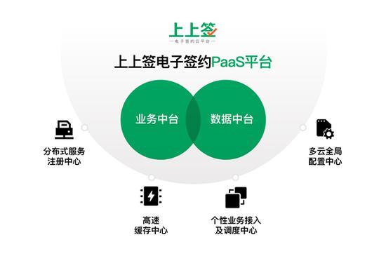 电子签名进入产品服务2.0时代 上上签PaaS平台战略升级