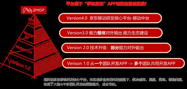 """京东EMOP:后疫情时代,企业数字化转型""""加速器"""""""