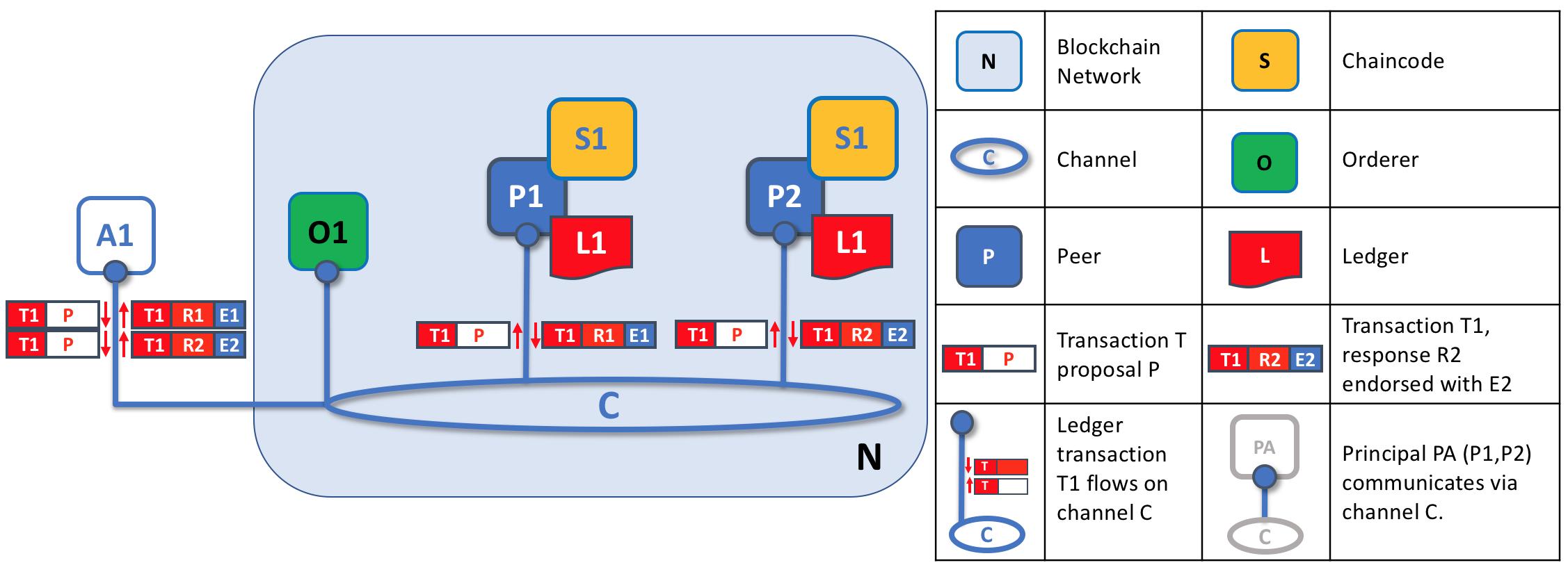 区块链开源实现hyperledger fabric架构详解