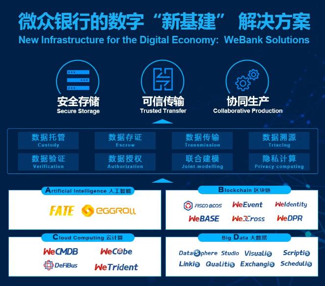 """微众银行马智涛:打造数字经济""""新基建"""",解放数据生产力"""