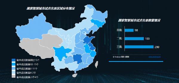新基建区块链赋能智慧城市,SFT成落地先行者