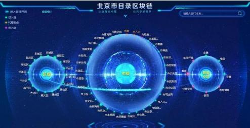 北京目录区块链强化首都治理,助力疫情精准防控