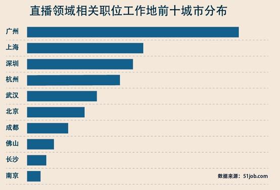 """前程无忧《2020新职业供需报告》,广州成直播""""第一城"""""""