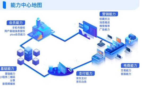 京东小程序电商大航母,如何在交易生态里实现一箭四雕?