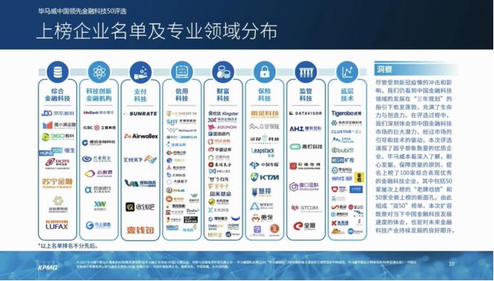 科技驱动行业变革 高灯科技入选毕马威中国2020领先金融科技50企业