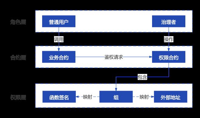 微众银行区块链开源首批多方协作治理组件,开启治理实践新起点