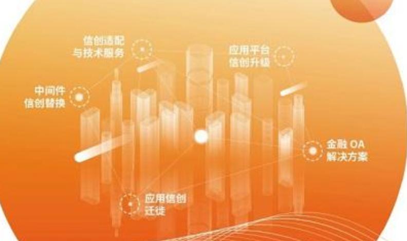 普元信息与长三角金融机构共推信创产业高质量发展
