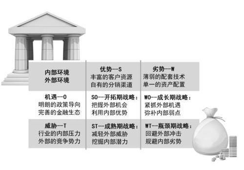 商业银行布局智能投顾的分析与策略