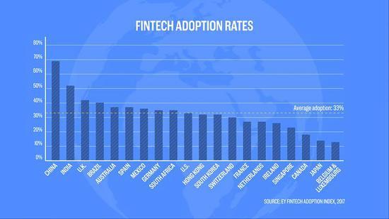 路透社:中国正在全球金融科技行业占据主导地位